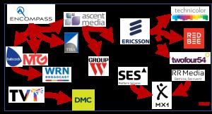 Broadcast media service companies