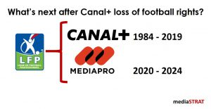 Canal+ loss of football rights